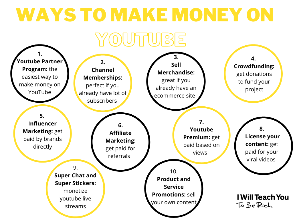 10 ways to make money with a YouTube channel